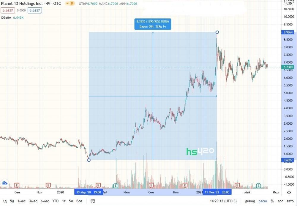 planet-13-stock-price (1).jpg